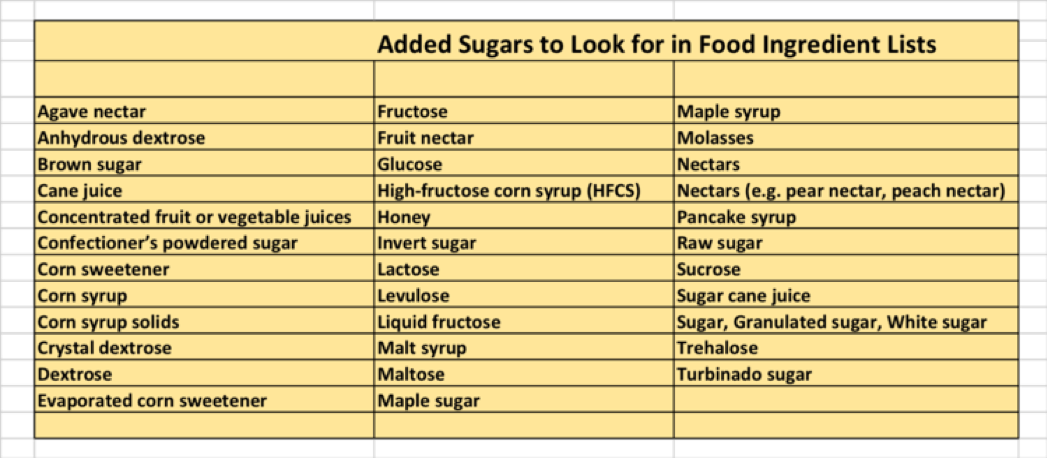 Too much of anything can have consequences, especially something like sugar that offers energy (calories) but not a lot of nutrients (no fiber, C, E, ...